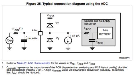 ADC Internal